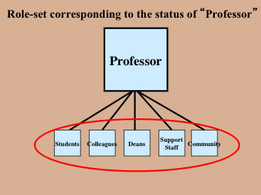 Status set sociology examples.